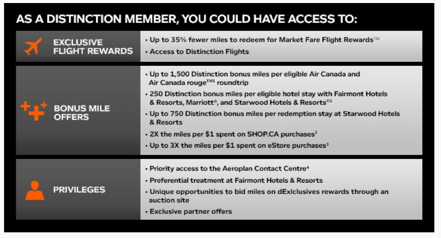 How I earned Aeroplan Distinction without flying once!